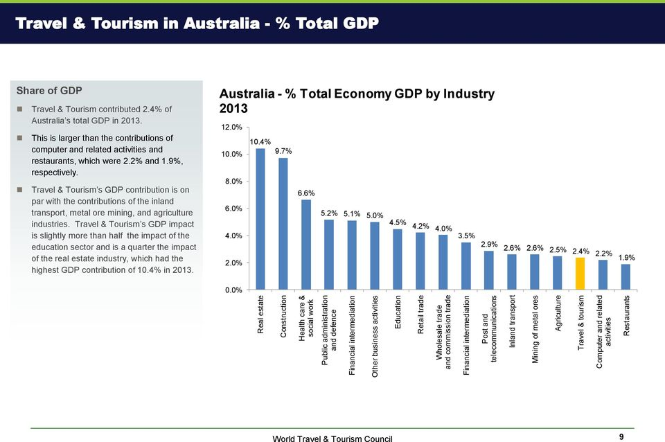 Travel & Tourism contributed 2.4% of Australia s total GDP in 2013. This is larger than the contributions of computer and related activities and restaurants, which were 2.2% and 1.9%, respectively.