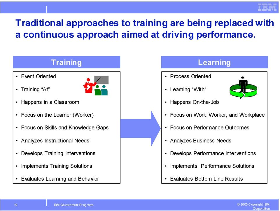 Develops Training Interventions Implements Training Solutions Evaluates Learning and Behavior Learning Process Oriented Learning With Happens On-the-Job Focus