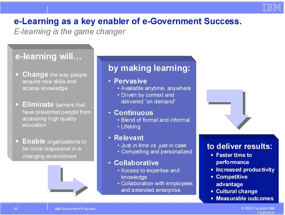Enable organizations to be more responsive in a changing environment by making learning: Pervasive Available anytime, anywhere Driven by context and delivered on demand Continuous Blend of formal