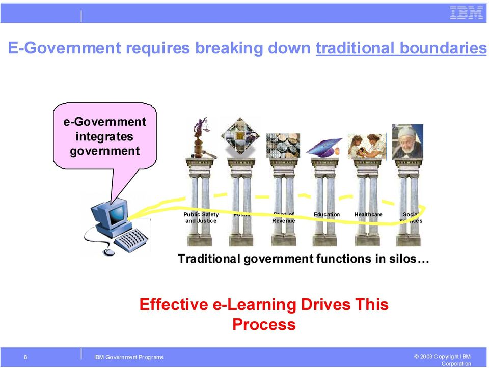 of Revenue Educati on Healthcare Social Services Traditional government