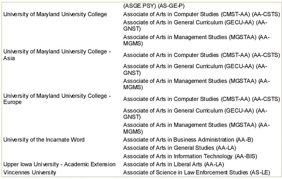 PSY) (AS-GE-P) Associate of Arts in Computer Studies (CMST-AA) (AA-CSTS) Associate of Arts in General Curriculum (GECU-AA) (AA- GNST) Associate of Arts in Management Studies (MGSTAA) (AA- MGMS)