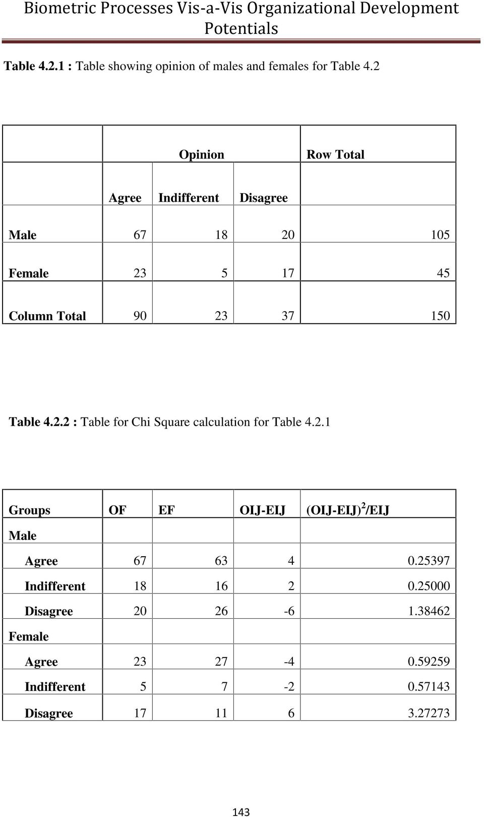 Table 4.2.2 : Table for Chi Square calculation for Table 4.2.1 Groups OF EF OIJ-EIJ (OIJ-EIJ) 2 /EIJ Male Agree 67 63 4 0.