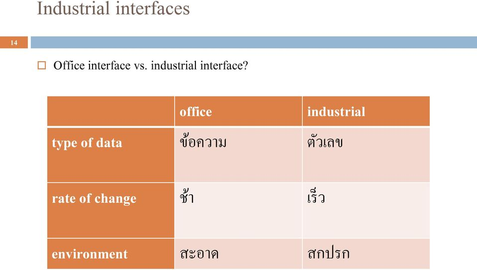 office industrial type of data ข อความ ต