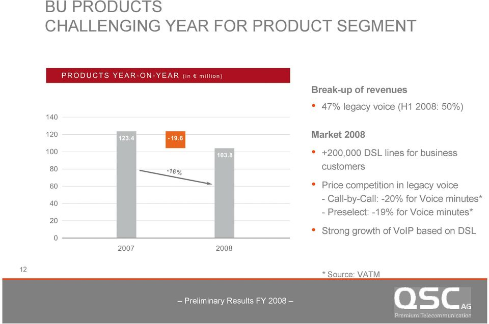 customers Price competition in legacy voice - Call-by-Call: -20% for Voice