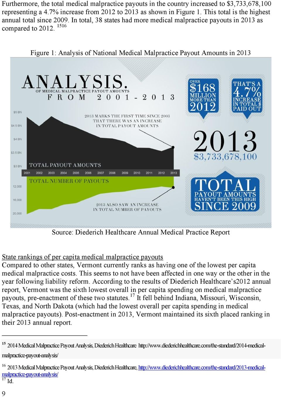 1516 Figure 1: Analysis of National Medical Malpractice Payout Amounts in 2013 Source: Diederich Healthcare Annual Medical Practice Report State rankings of per capita medical malpractice payouts