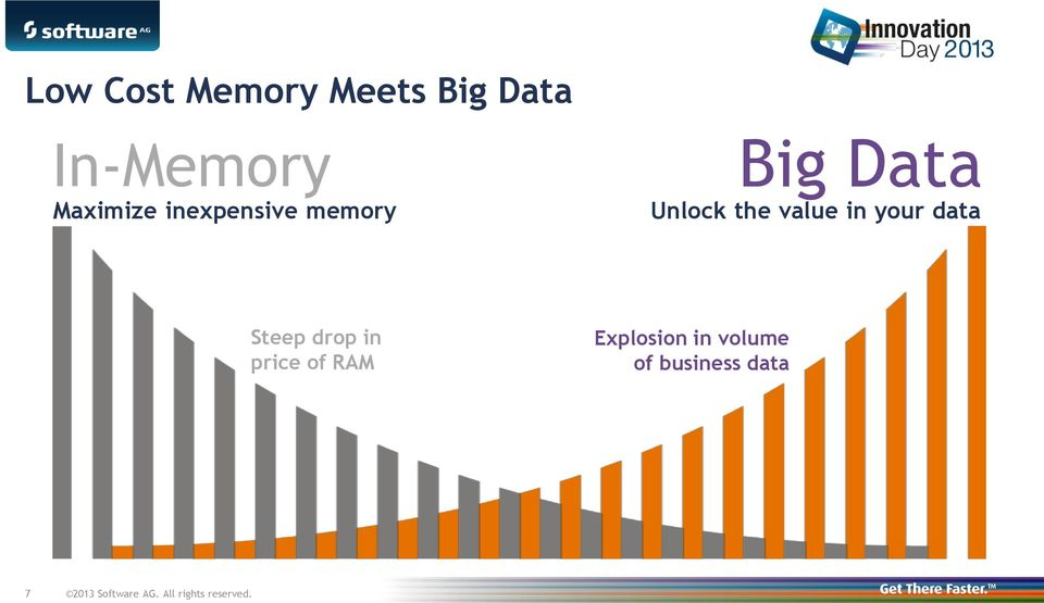 data Steep drop in price of RAM Explosion in volume