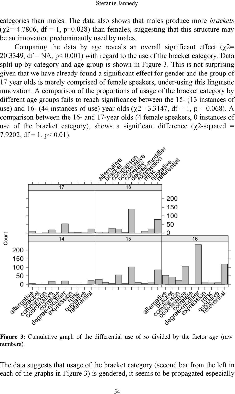 001) with regard to the use of the bracket category. Data split up by category and age group is shown in Figure 3.