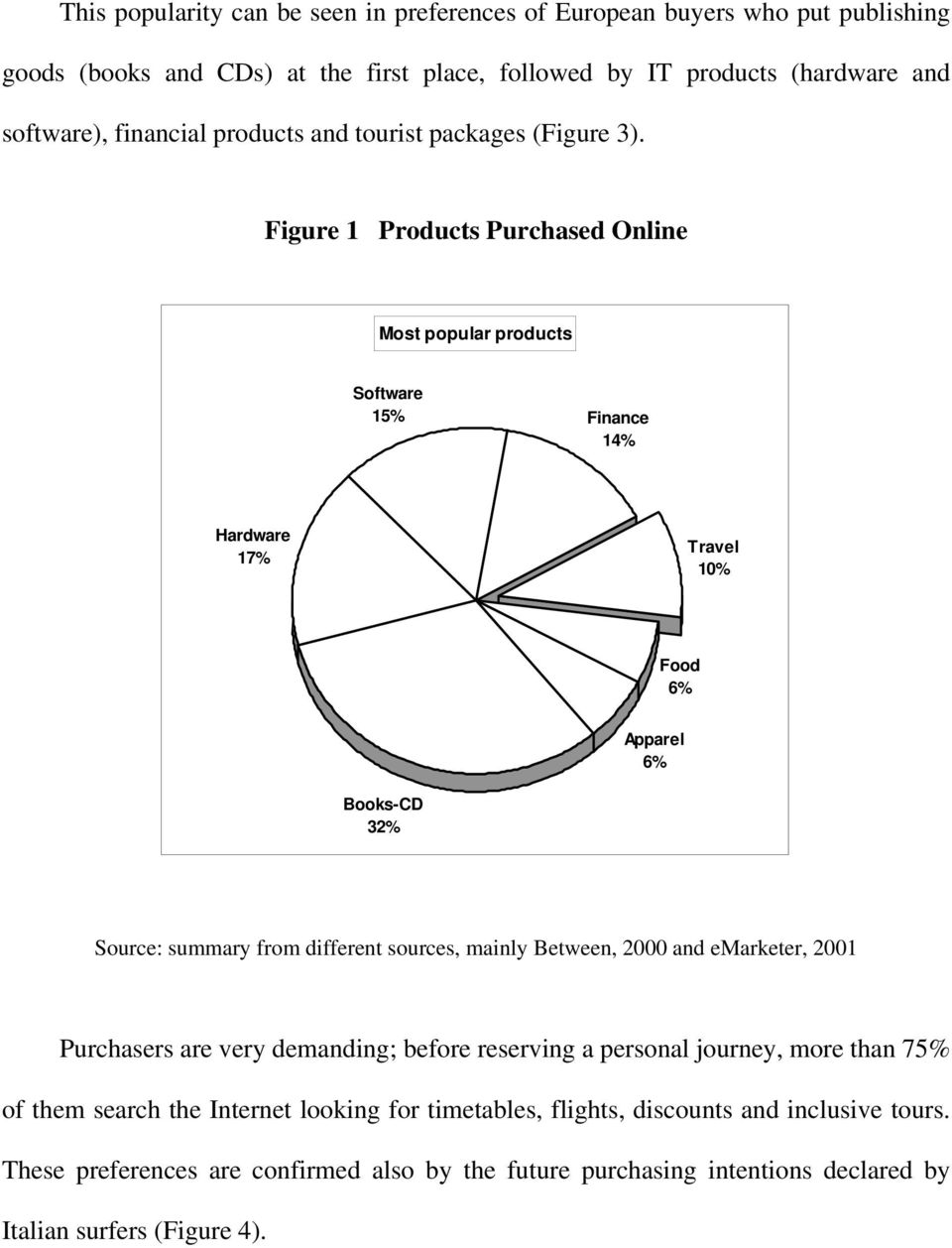 Figure 1 Products Purchased Online Most popular products Software 15% Finance 14% Hardware 17% Travel 10% Food 6% Apparel 6% Books-CD 32% Source: summary from different sources,