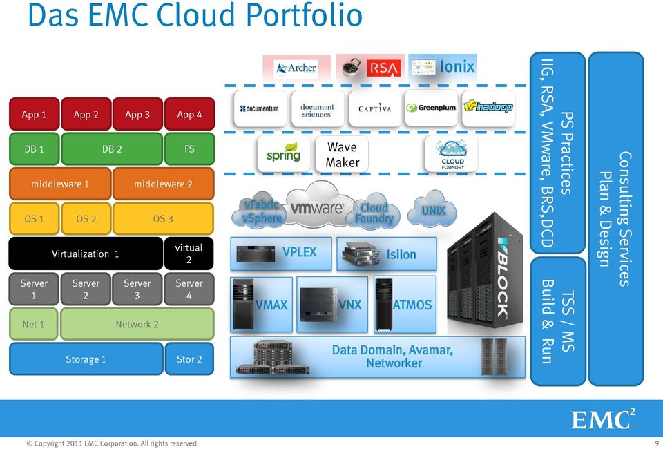 vfabric vsphere VMAX VPLEX Wave Maker VNX Cloud Foundry Isilon UNIX ATMOS Data Domain, Avamar,