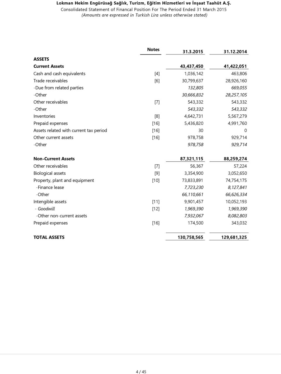 30,666,832 28,257,105 Other receivables [7] 543,332 543,332 -Other 543,332 543,332 Inventories [8] 4,642,731 5,567,279 Prepaid expenses [16] 5,436,820 4,991,760 Assets related with current tax period