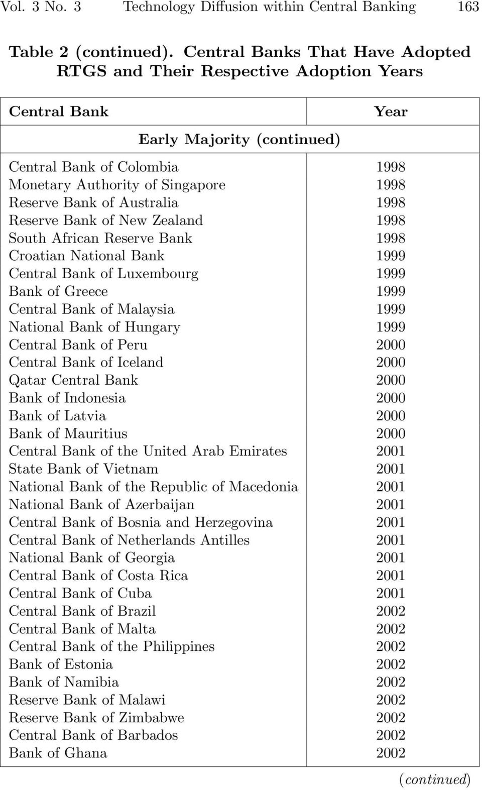 of Australia 1998 Reserve Bank of New Zealand 1998 South African Reserve Bank 1998 Croatian National Bank 1999 Central Bank of Luxembourg 1999 Bank of Greece 1999 Central Bank of Malaysia 1999