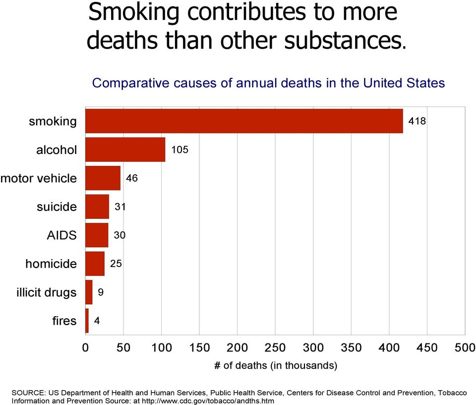 homicide 25 illicit drugs 9 fires 4 0 50 100 150 200 250 300 350 400 450 500 # of deaths (in thousands) SOURCE: US