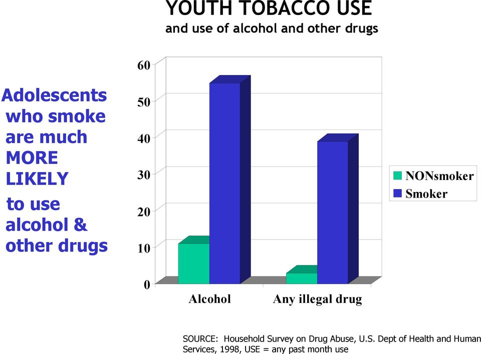 Smoker 20 10 0 Alcohol Any illegal drug SOURCE: Household Survey on Drug