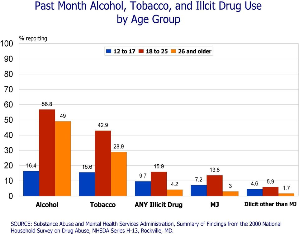 2 Alcohol Tobacco ANY Illicit Drug 7.2 3 MJ 4.6 5.9 1.
