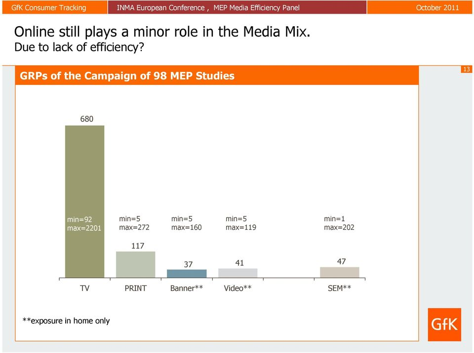 GRPs of the Campaign of 98 MEP Studies 13 680 min=92 max=2201