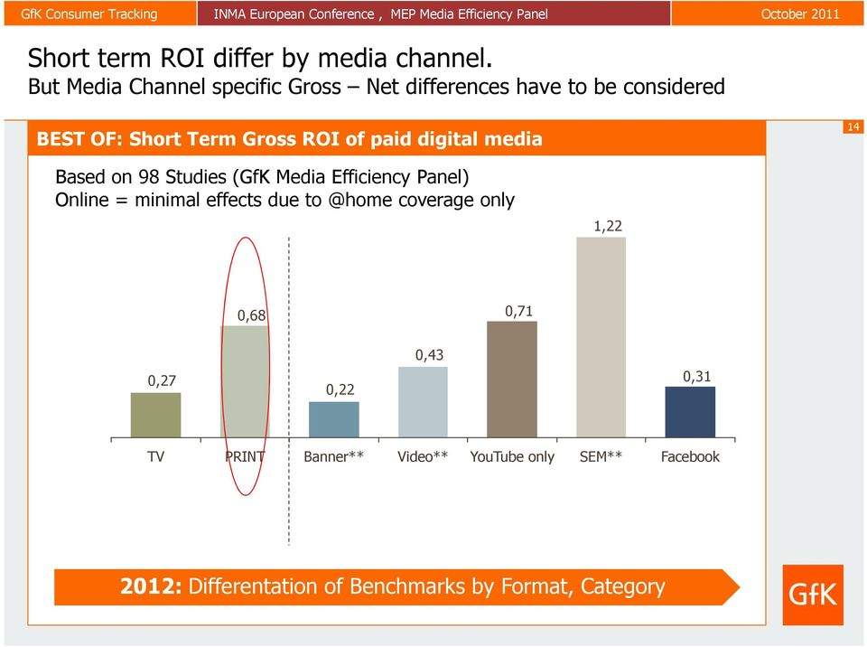 of paid digital media 14 Based on 98 Studies (GfK Media Efficiency Panel) Online = minimal effects due