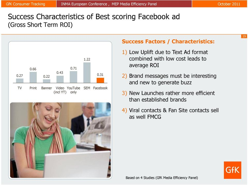 31 Facebook 1) Low Uplift due to Text Ad format combined with low cost leads to average ROI 2) Brand messages must be
