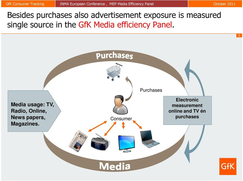 5 Purchases Media usage: TV, Radio, Online, News papers,