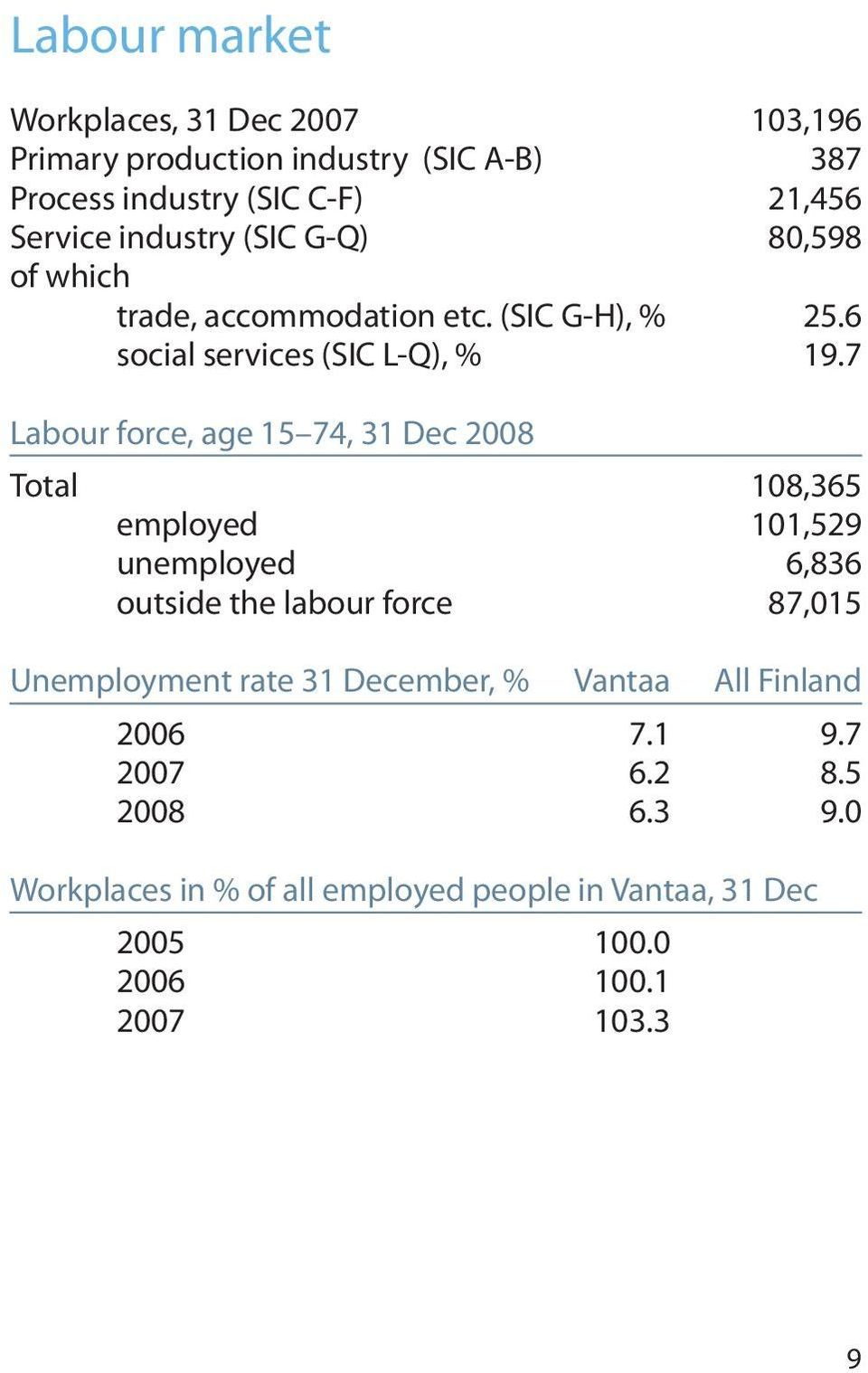 7 Labour force, age 15 74, 31 Dec 2008 Total 108,365 employed 101,529 unemployed 6,836 outside the labour force 87,015 Unemployment