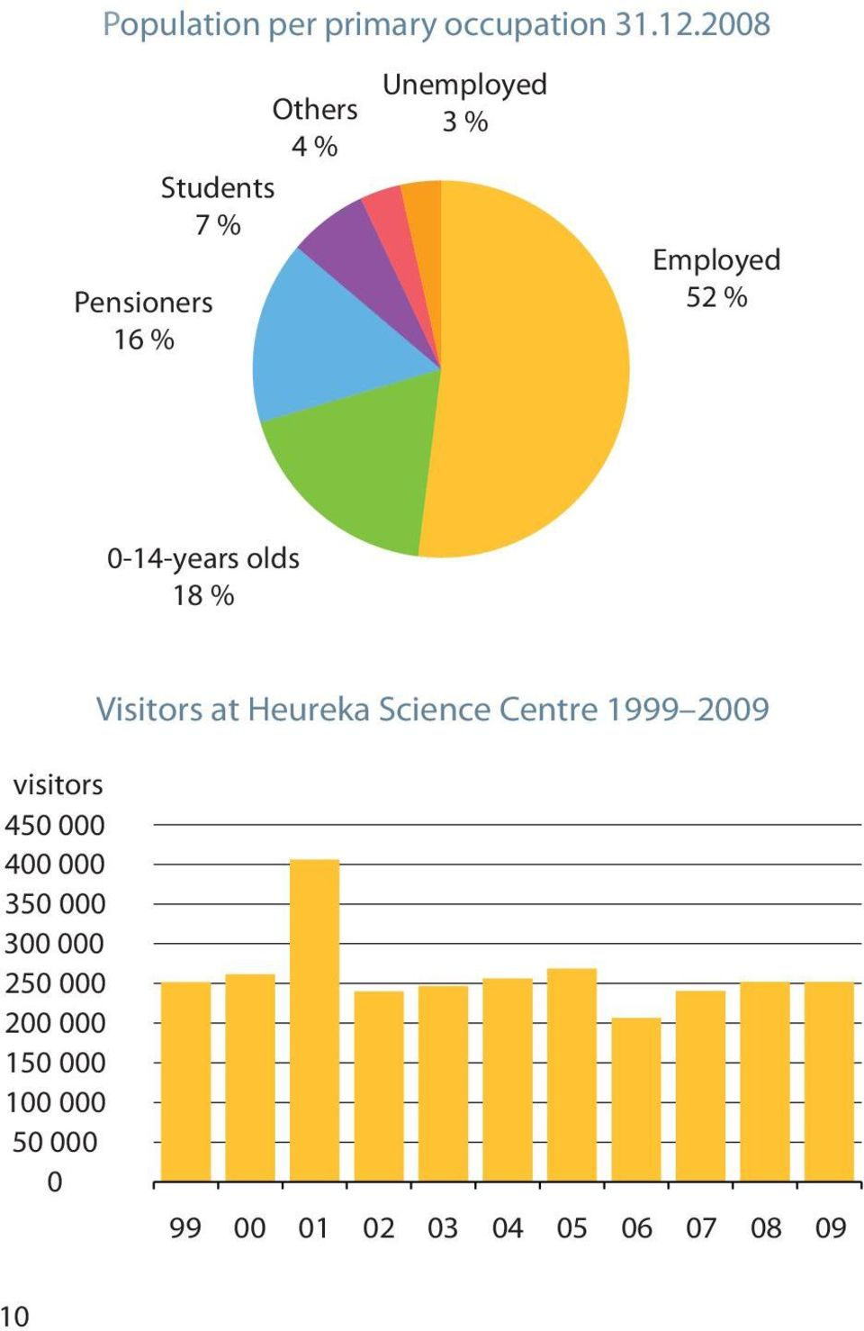 0-14-years olds 18 % Visitors at Heureka Science Centre 1999 2009 visitors
