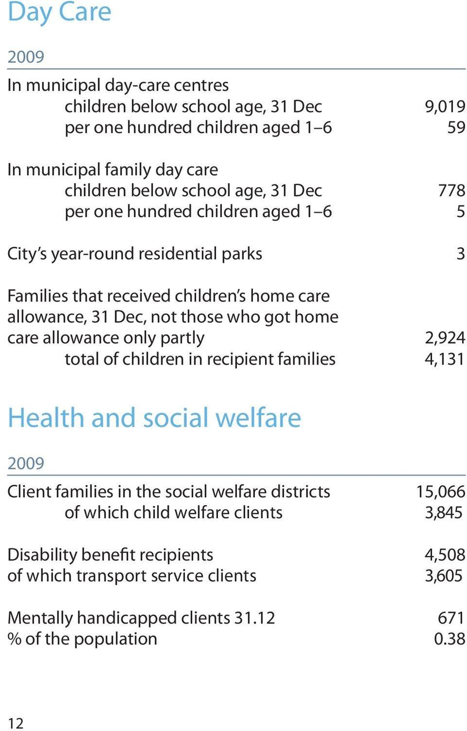 home care allowance only partly 2,924 total of children in recipient families 4,131 Health and social welfare 2009 Client families in the social welfare districts 15,066 of