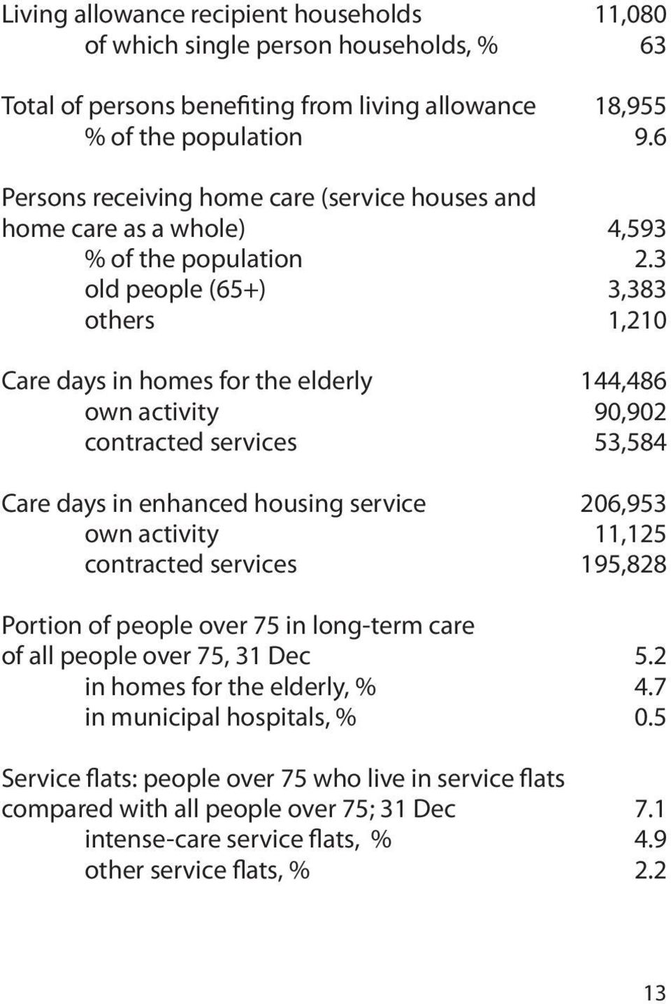 3 old people (65+) 3,383 others 1,210 Care days in homes for the elderly 144,486 own activity 90,902 contracted services 53,584 Care days in enhanced housing service 206,953 own activity 11,125
