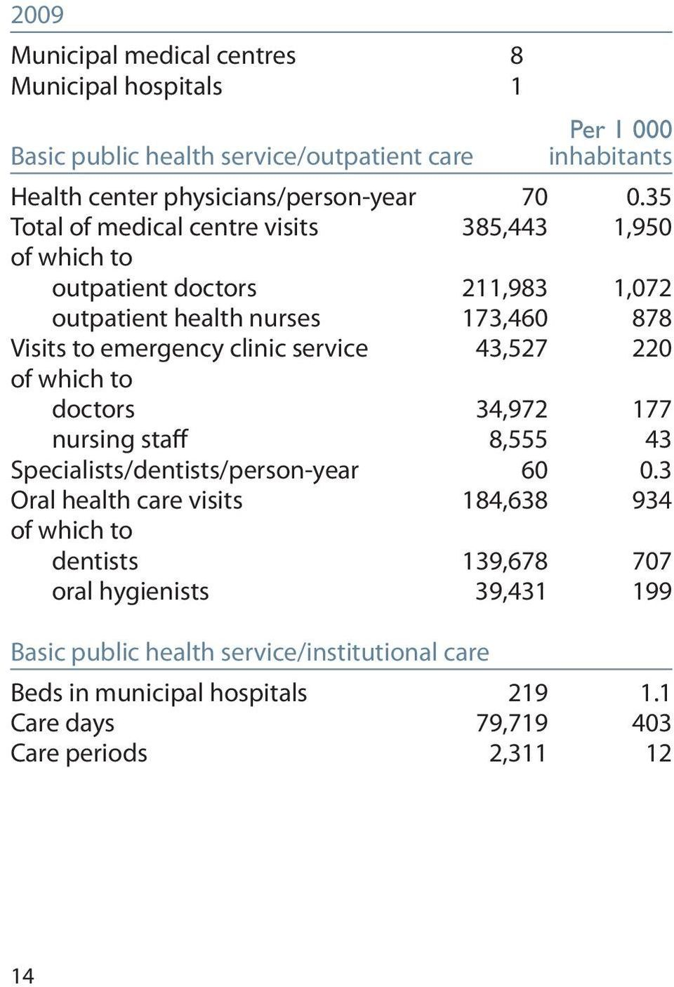 43,527 220 of which to doctors 34,972 177 nursing staff 8,555 43 Specialists/dentists/person-year 60 0.