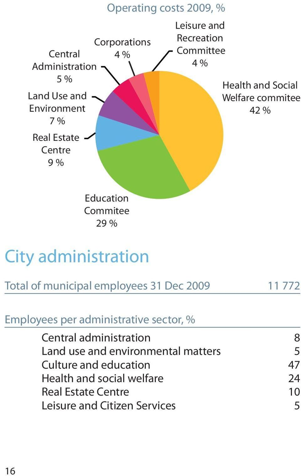 Total of municipal employees 31 Dec 2009 11 772 Employees per administrative sector, % Central administration 8 Land use and