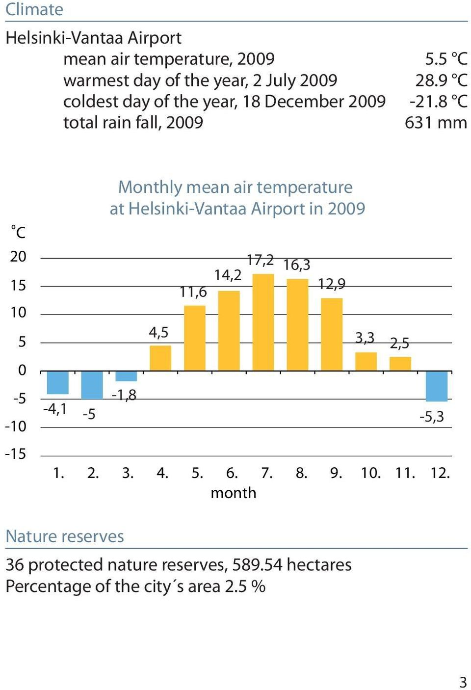 8 C total rain fall, 2009 631 mm C 20 15 10 5 0-5 -10-15 -4,1-5 Monthly mean air temperature at Helsinki-Vantaa