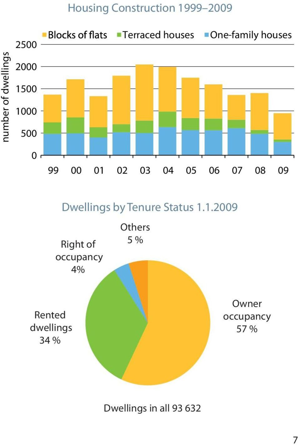 09 Dwellings by Tenure Status 1.