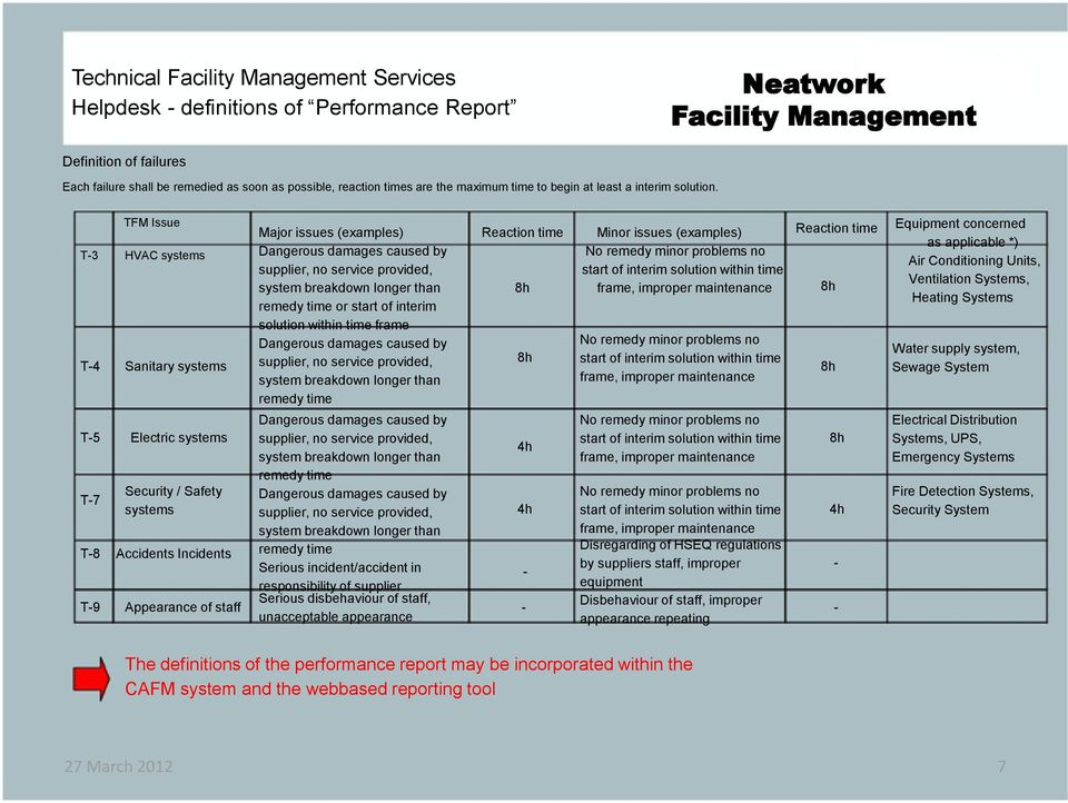 TFM Issue T-3 HVAC systems T-4 Sanitary systems T-5 Electric systems T-7 T-8 T-9 Security / Safety systems Accidents Incidents Appearance of staff Major issues (examples) Dangerous damages caused by