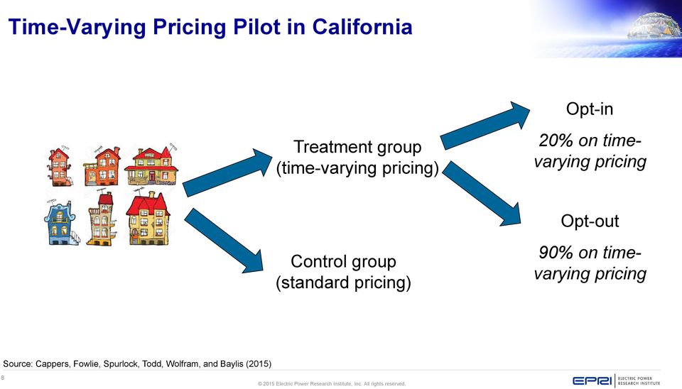 Opt-out Control group (standard pricing) 90% on timevarying