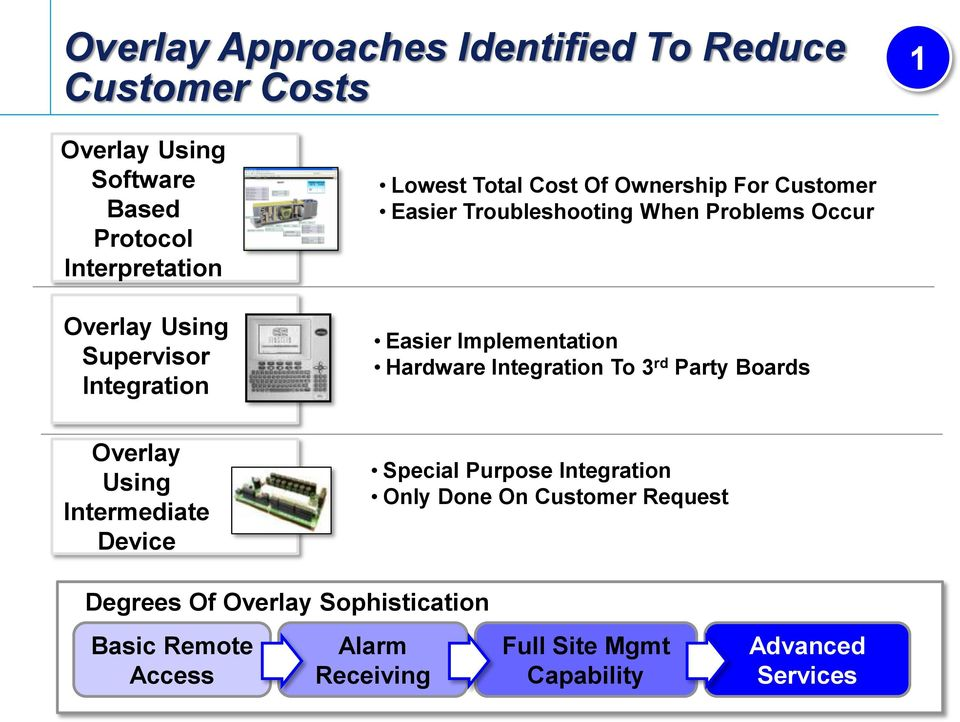 Implementation Hardware Integration To 3 rd Party Boards Overlay Using Intermediate Device Special Purpose Integration Only
