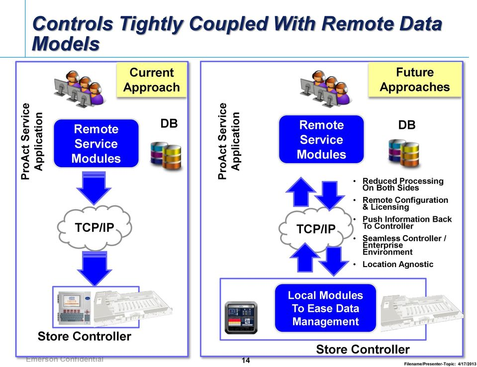 Sides Remote Configuration & Licensing TCP/IP TCP/IP Push Information Back To Controller Seamless Controller /