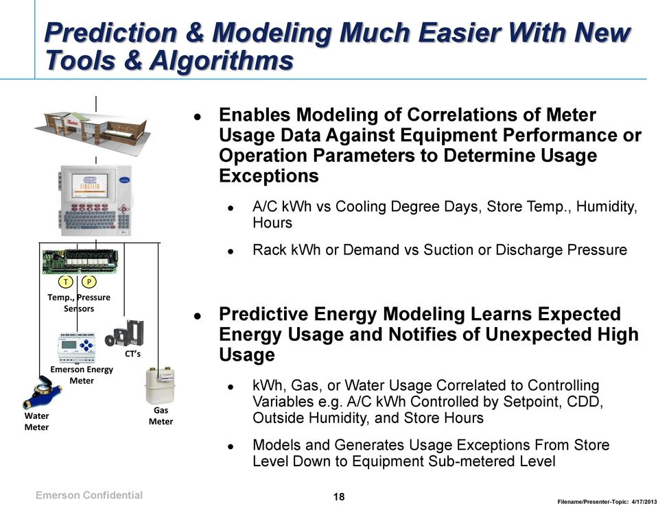 , Pressure Sensors Emerson Energy Meter CT s Predictive Energy Modeling Learns Expected Energy Usage and Notifies of Unexpected High Usage kwh, Gas, or Water Usage Correlated