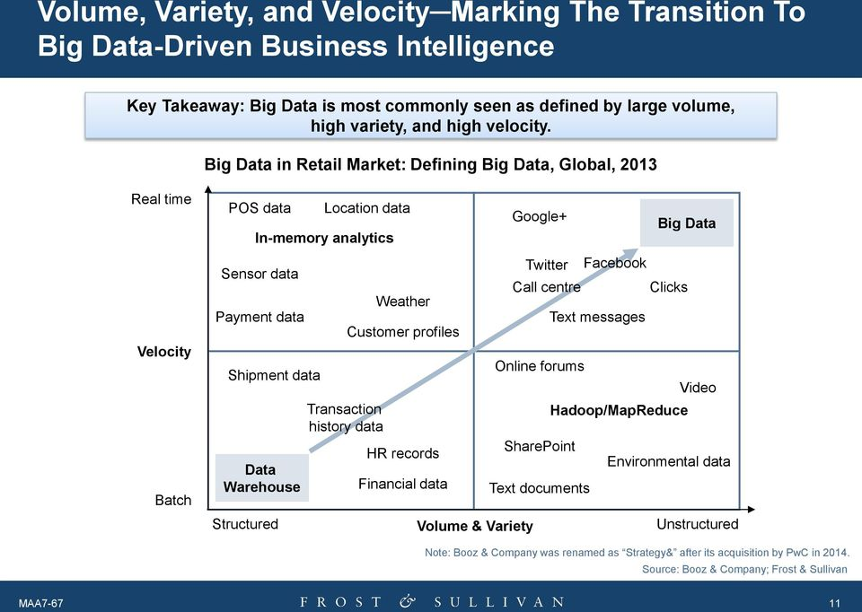 Big Data in Retail Market: Defining Big Data, Global, 2013 Real time Velocity Batch POS data Data Warehouse Structured Location data In-memory analytics Sensor data Payment data Shipment data