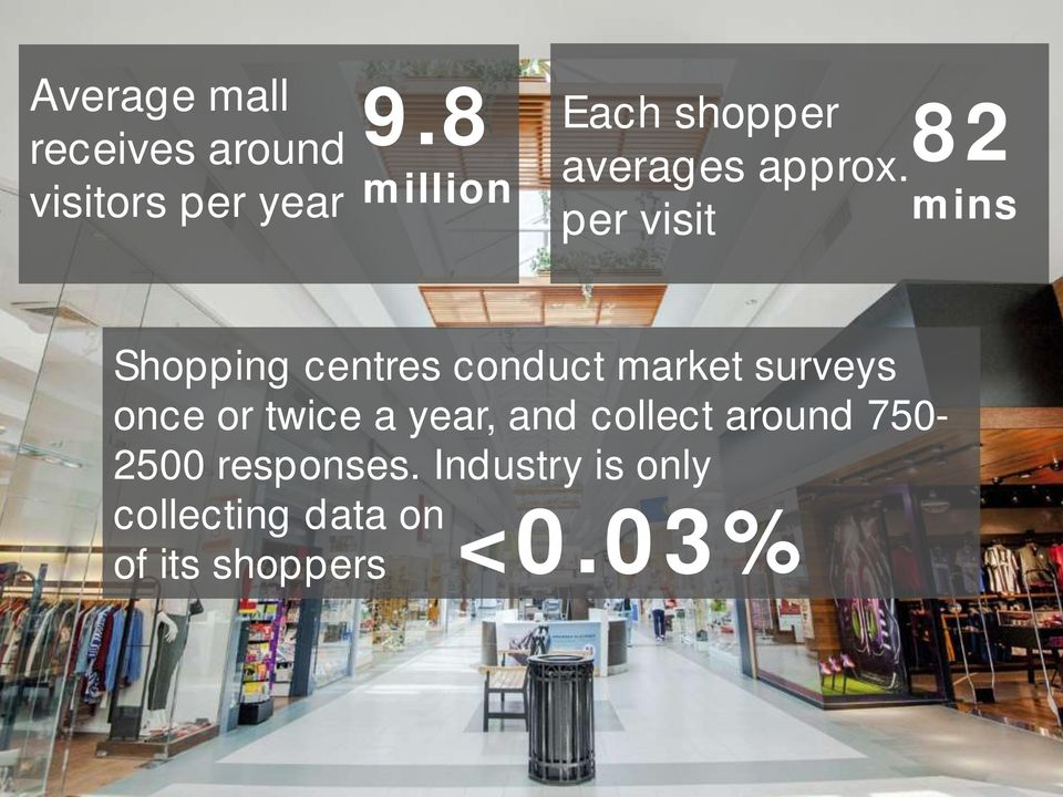 per visit 82 mins Shopping centres conduct market surveys once or