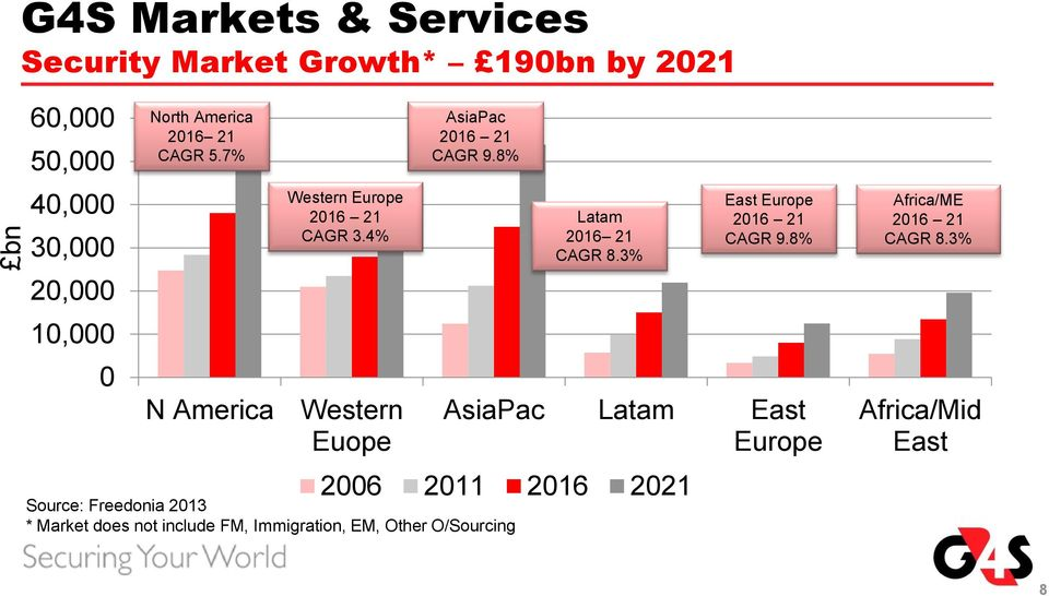 8% AsiaPac Latam East Europe 2006 2011 2016 2021 Source: Freedonia 2013 * Market does not include FM,