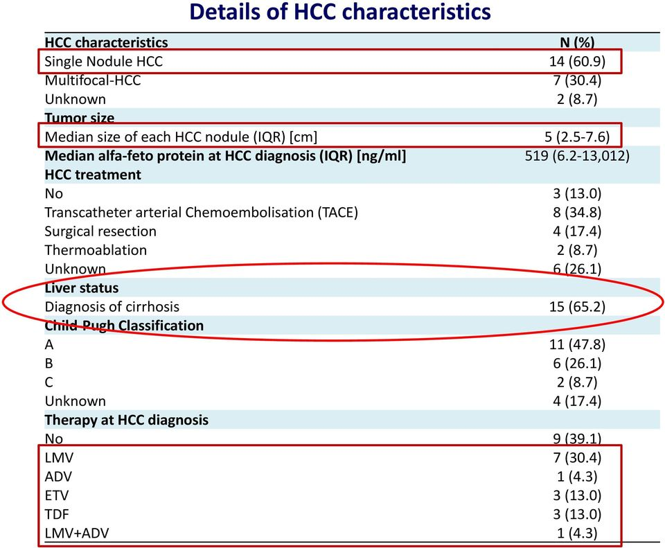 2-13,012) HCC treatment No 3 (13.0) Transcatheter arterial Chemoembolisation (TACE) 8 (34.8) Surgical resection 4 (17.4) Thermoablation 2 (8.7) Unknown 6 (26.