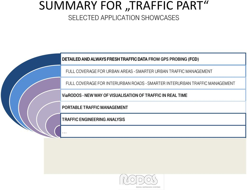 FULL COVERAGE FOR INTERURBAN ROADS - SMARTER INTERURBAN TRAFFIC MANAGEMENT ViaRODOS - NEW WAY