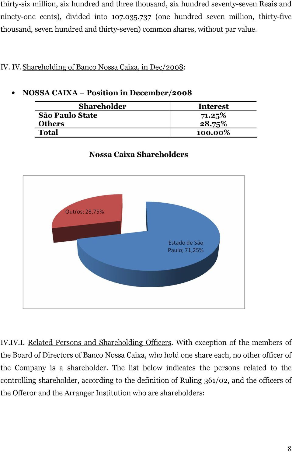 IV. Shareholding of Banco Nossa Caixa, in Dec/2008: NOSSA CAIXA Position in December/2008 Shareholder Interest São Paulo State 71.25% Others 28.75% Total 100.00% Nossa Caixa Shareholders IV.IV.I. Related Persons and Shareholding Officers.