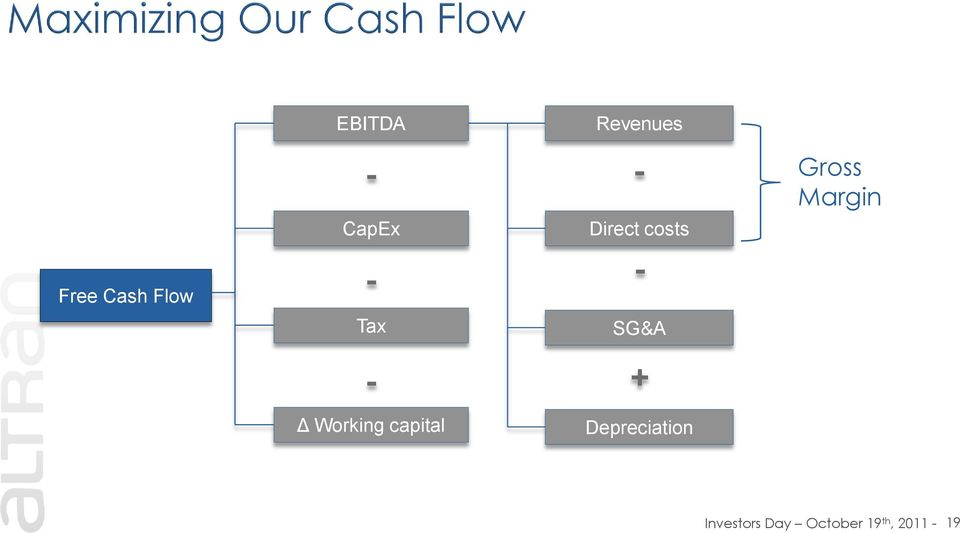 Margin SG&A - Δ Working capital +