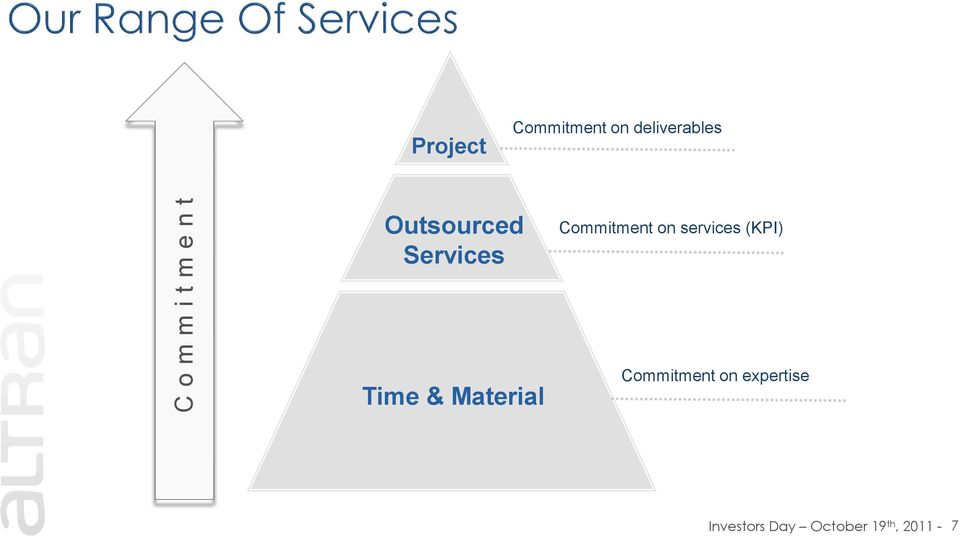 on services (KPI) Time & Material Commitment