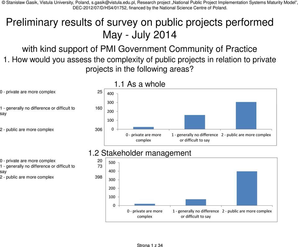 How would you assess the complexity of public projects in relation to private projects in the following areas? - private are more complex 25 4 1.