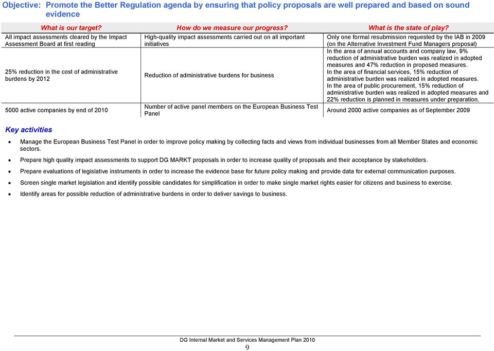 administrative burdens for business Number of active panel members on the European Business Test Panel Only one formal resubmission requested by the IAB in 2009 (on the Alternative Investment Fund