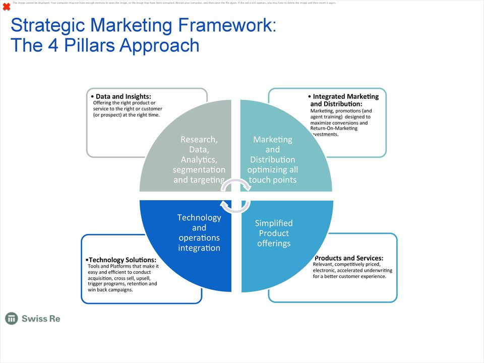 Strategic Marketing Framework: The 4 Pillars Approach Data and Insights: Offering the right product or service to the right or customer (or prospect) at the right 4me.