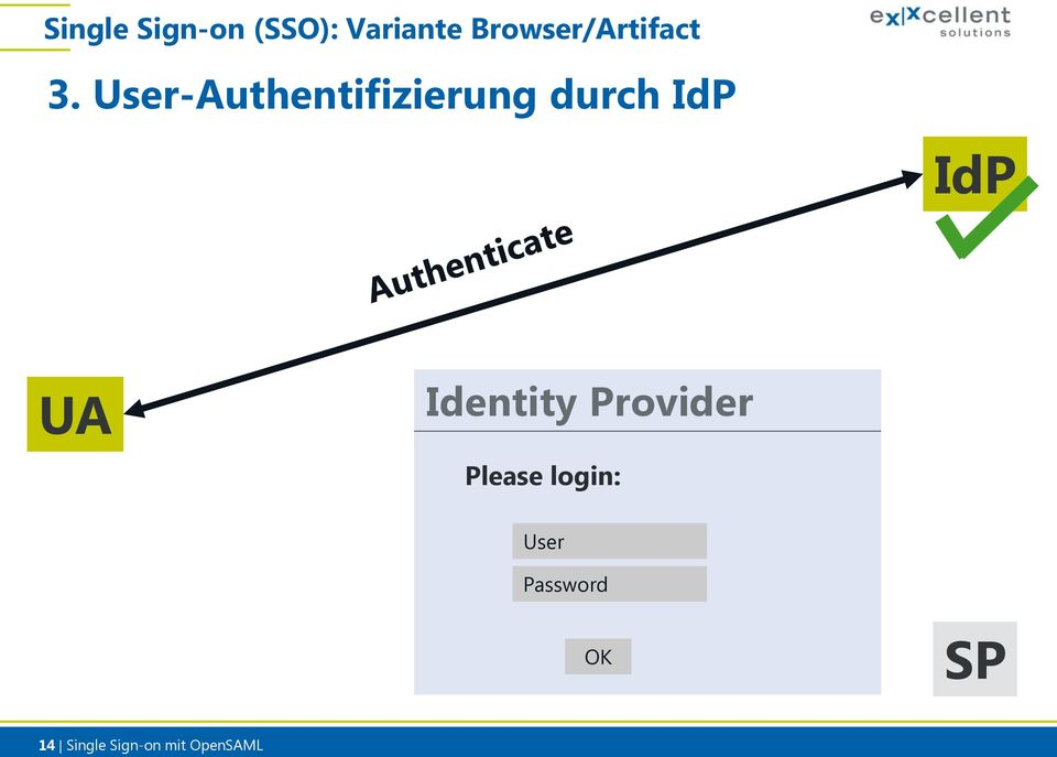 User-Authentifizierung durch Identity