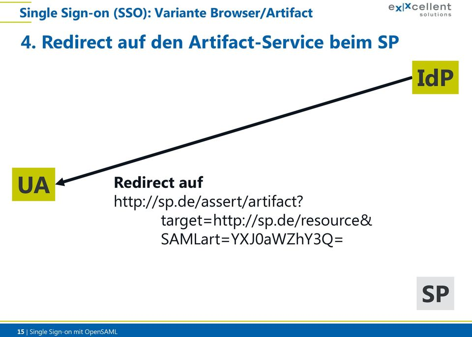 http://sp.de/assert/artifact? target=http://sp.