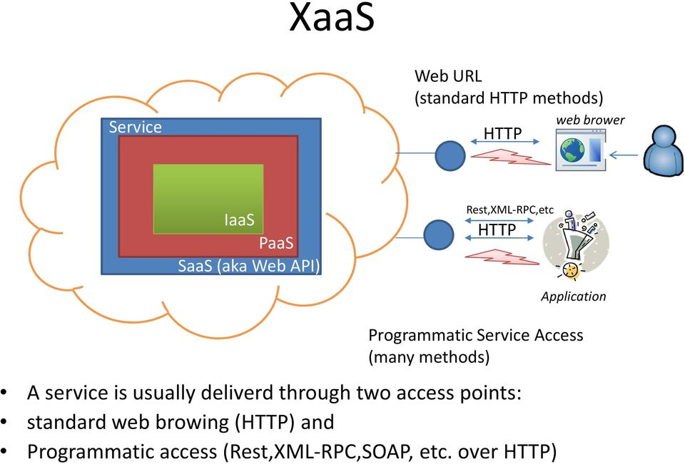 methods) A service is usually deliverd through two access points: standard