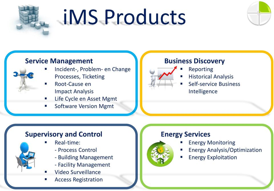 Intelligence Supervisory and Control Real-time: - Process Control - Building Management - Facility Management